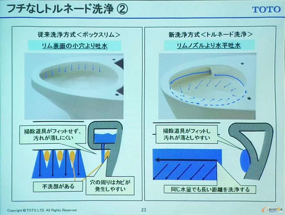 TOTO马桶的出水方式改进