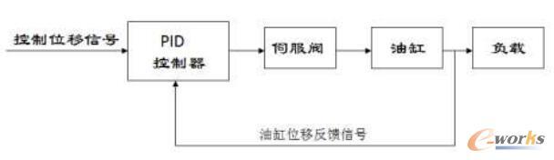 位移控制电-液伺服油缸系统框图