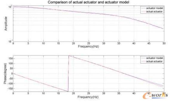 实际某油缸与油缸模型的动态响应图