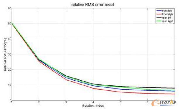 迭代过程相对误差收敛曲线