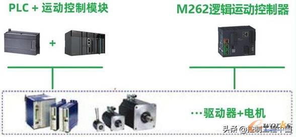 M262集成逻辑与运动控制