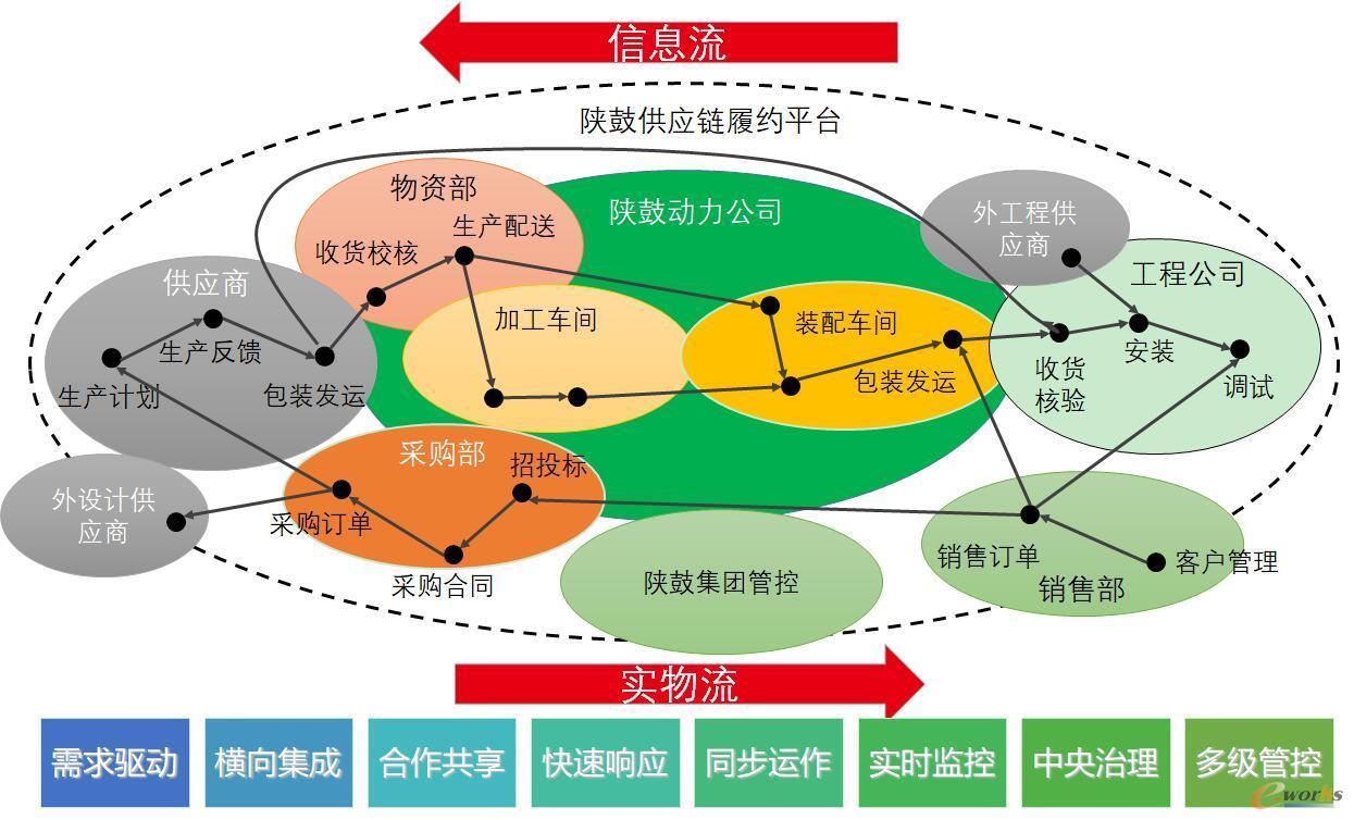 供应链全过程协作流程