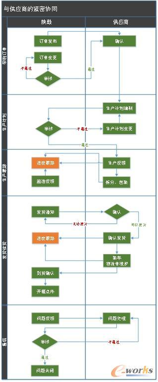 供应商协同流程图