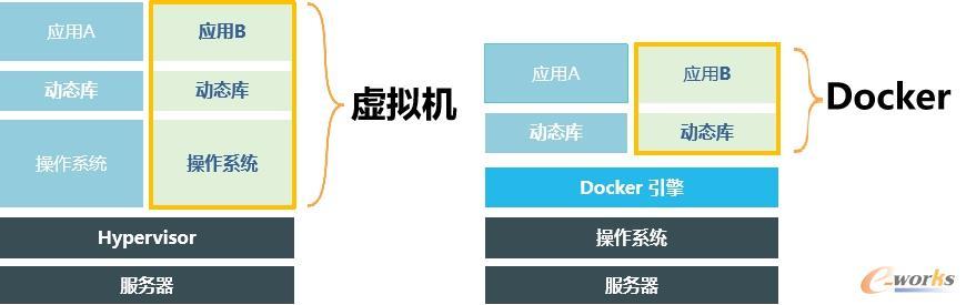 虚拟机和Docker比较