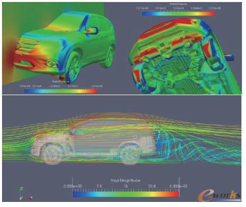 本田CR-V汽车前部的静压分布和外部空气动力学视图