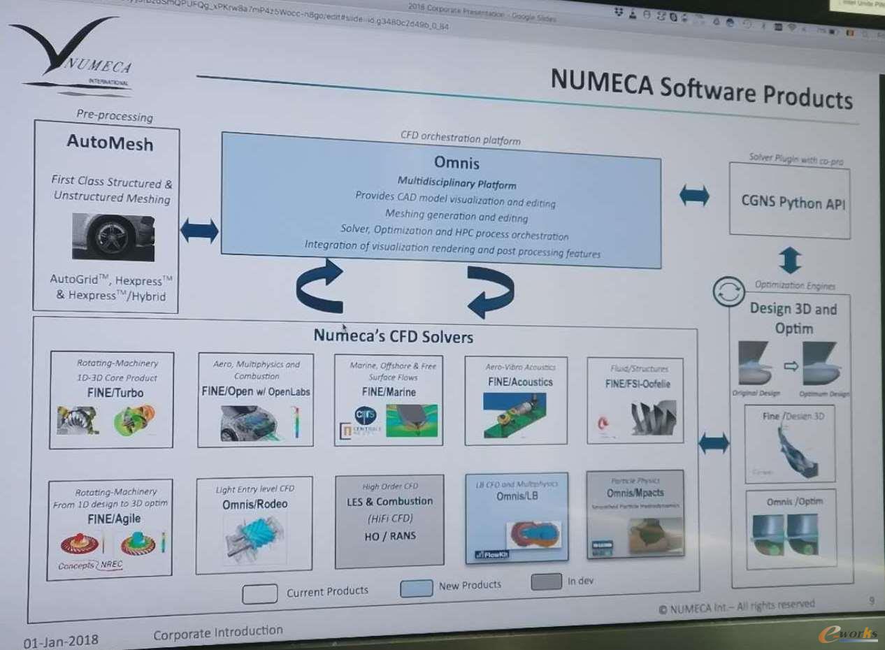NUMECA的软件产品家族