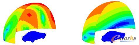边界元方法计算在10HZ和140HZ辐射噪声