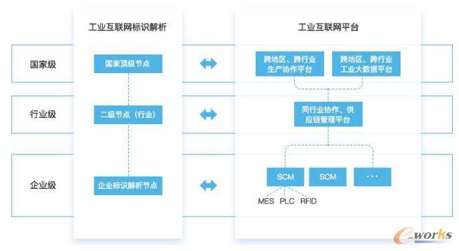 工业互联网标识体系结构