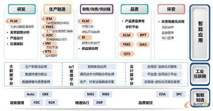 已开发的基于GETECH工业互联网平台的应用