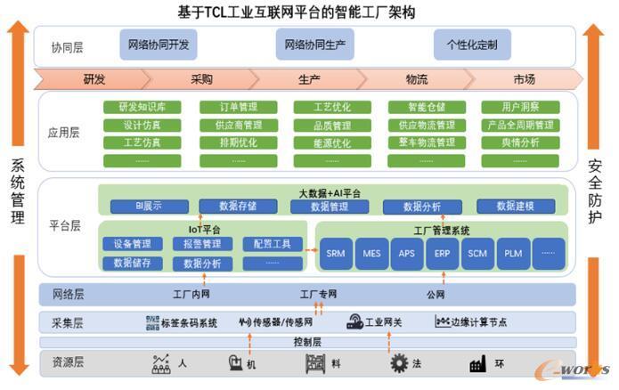 GETECH工业互联网平台整体架构