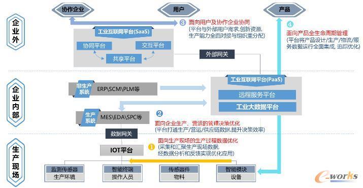 GETECH工业互联网平台数据互联架构