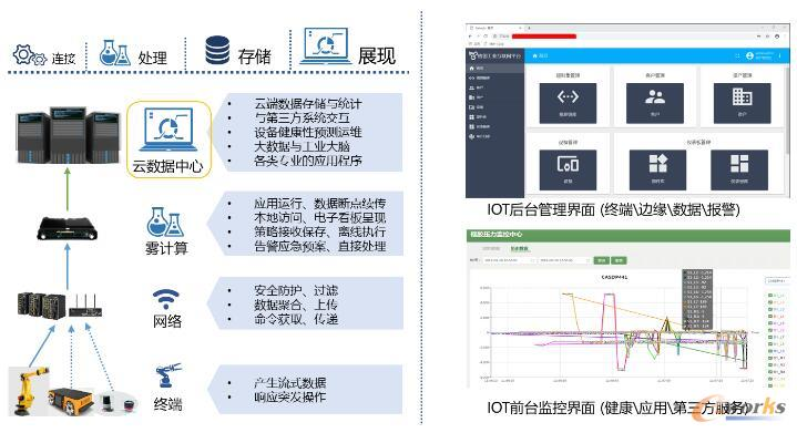 IoT平台介绍