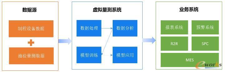 虚拟量测应用架构