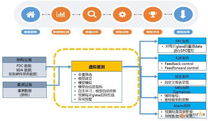 虚拟量测平台业务流程