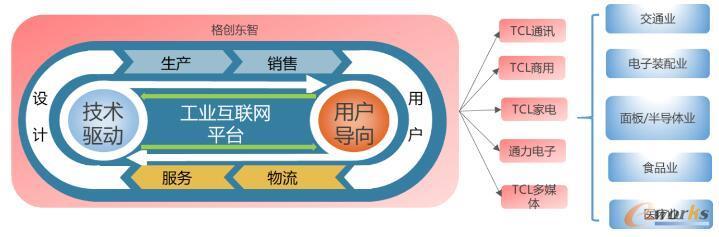GETECH工业互联网平台服务规划