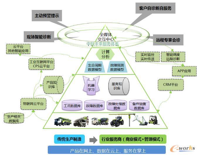 中联未来服务体系整体框架