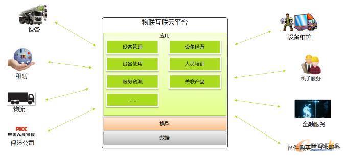 中联物联互联云平台整体框架