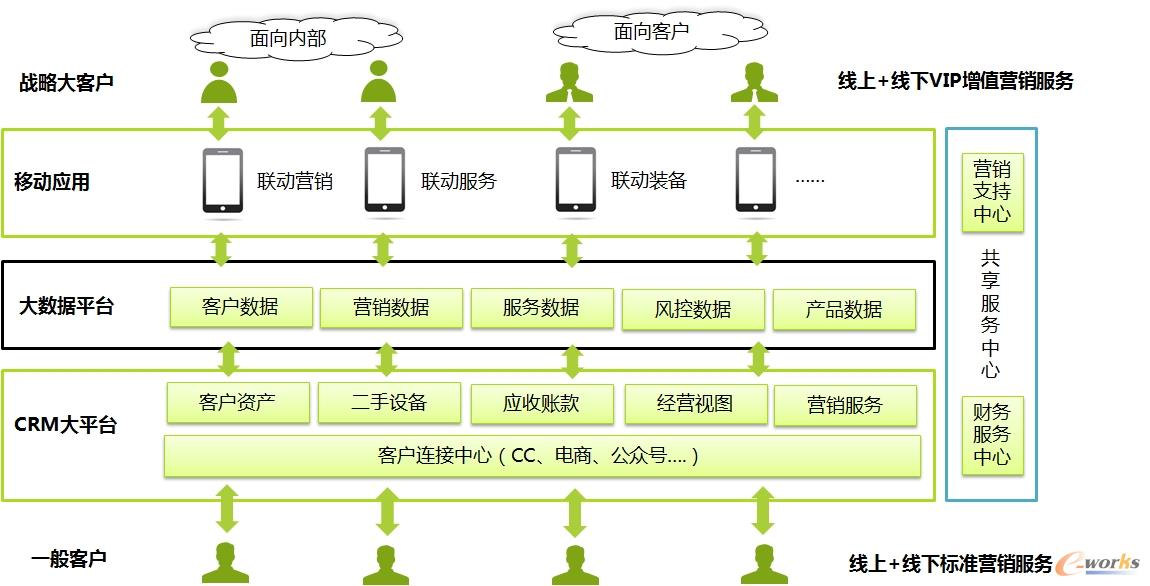CRM1.0平台系统架构