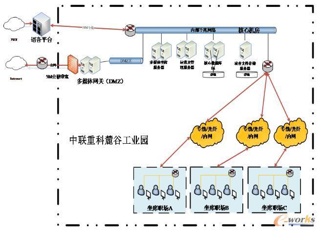 全媒体呼叫中心平台网络架构