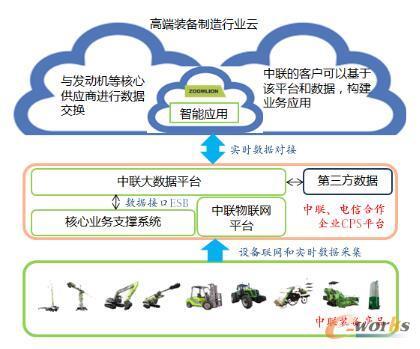 中联产品智能应用系统架构
