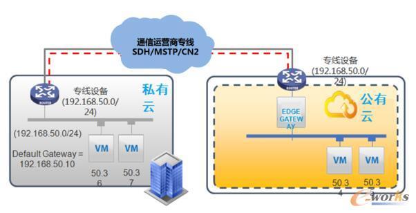 农机物联平台网络架构