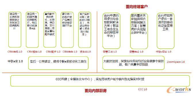 中联CRM项目计划