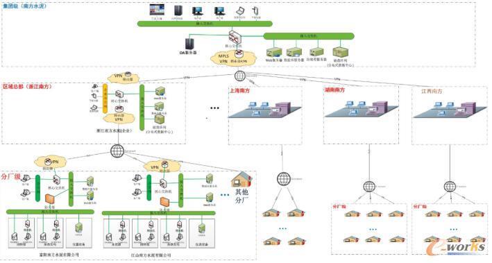 天瑞网络架构