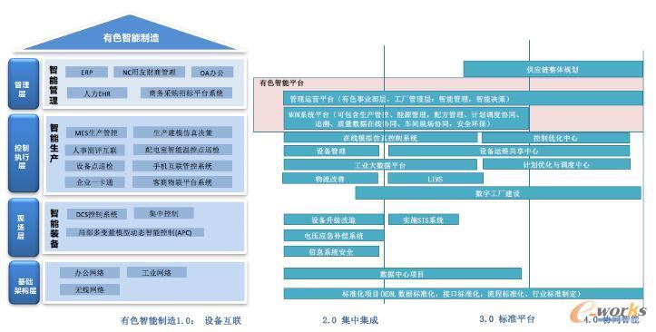 有色金属流程型智能制造总体方案