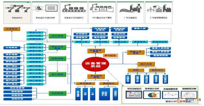智能设备管理平台