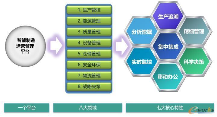 MOM系统整体功能构架