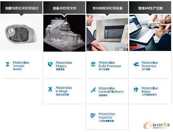 Materialise的系列软件