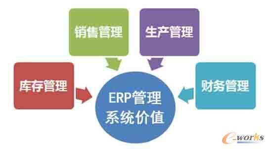 ERP管理系统价值
