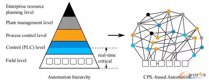 工业生产多层递阶系统的扁平化趋势