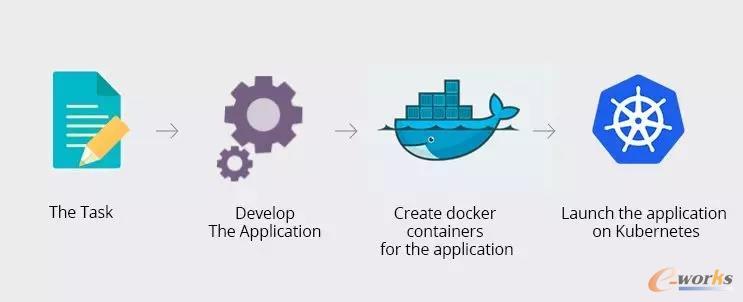 工业APP运用Docker和K8s进行容器化