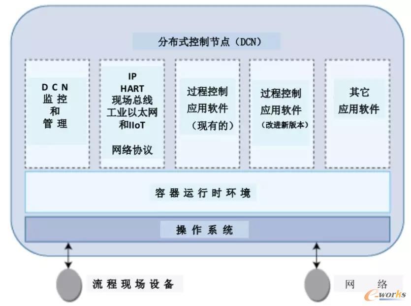 Docker企业版管理平台及其运行节点集群