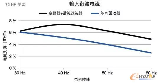 低输入电流谐波性能