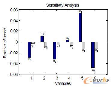 随机变量灵敏度分析