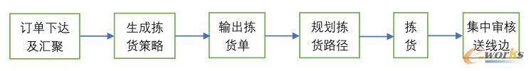 仓储拣选作业的一般流程