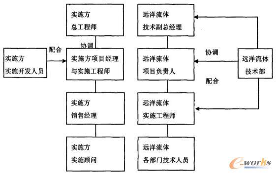 项目实施的组织机构图