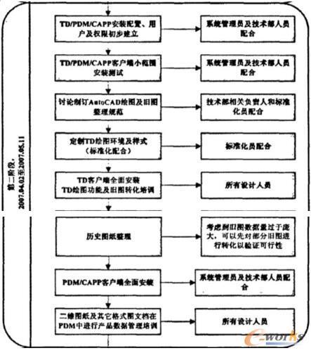 项目实施计划图