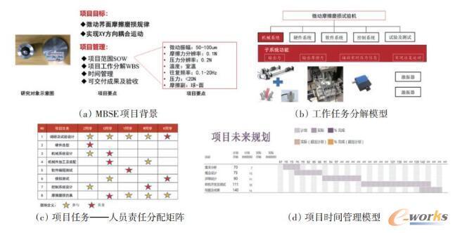 微动摩擦磨损试验机项目过程模型