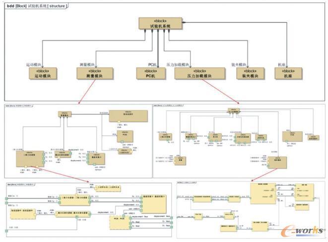 微动摩擦磨损试验机系统结构模型