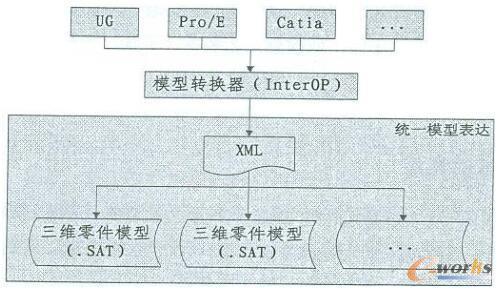三维零件模型统一表达原理图