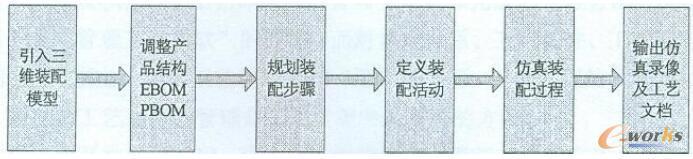 工艺设计流程