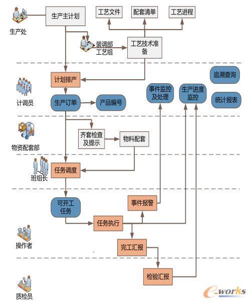 业务流程及功能