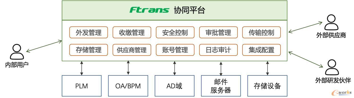 Ftrans协同平台