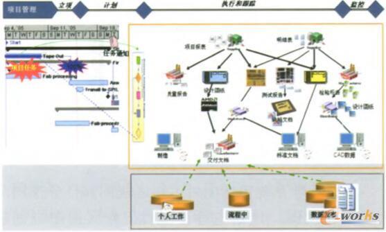 产品数据管理项目管理集成的实现方案