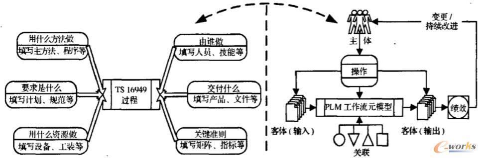 TS6949过程与工作流元模型映射