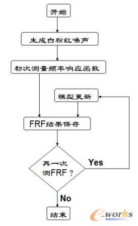 模型辨识流程图