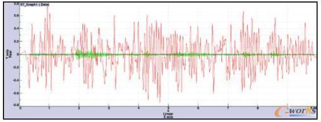 后桥前10阶模态参与因子时域信号